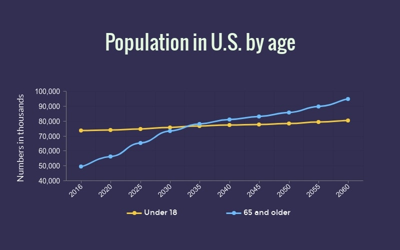 Population Trend of age groups from 2016-2060