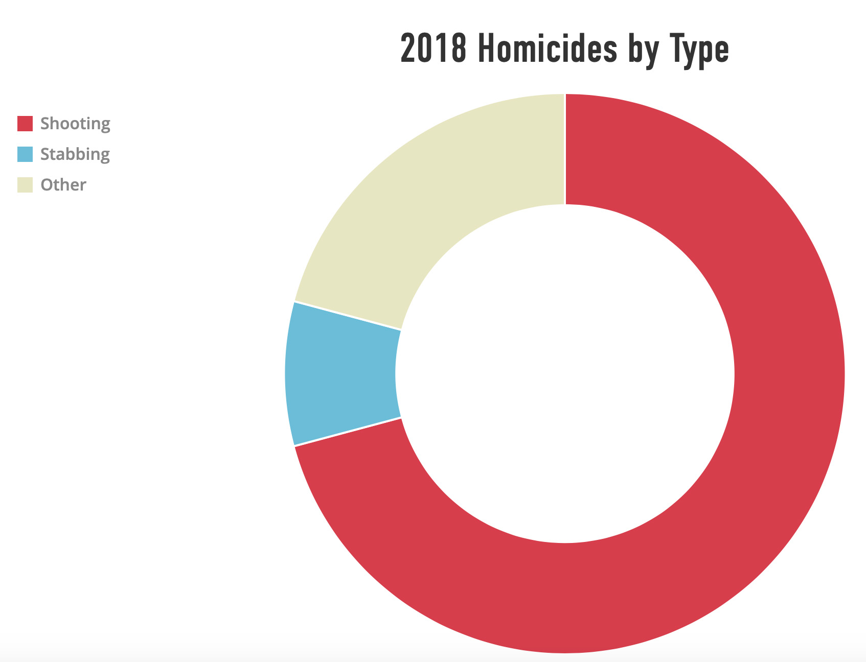 2018 Syracuse Homicides by Type