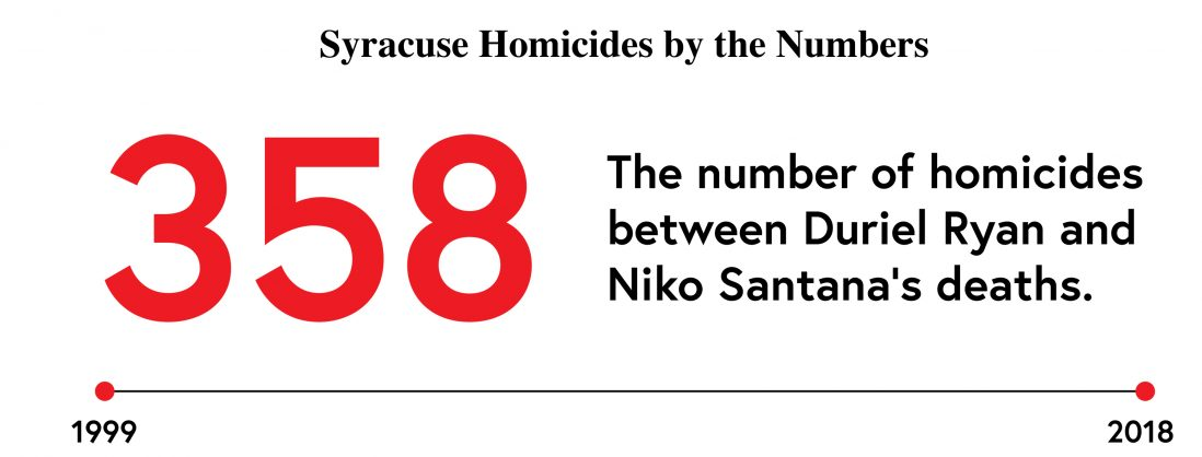 Homicides in Syracuse between Niko and Duriel's deaths