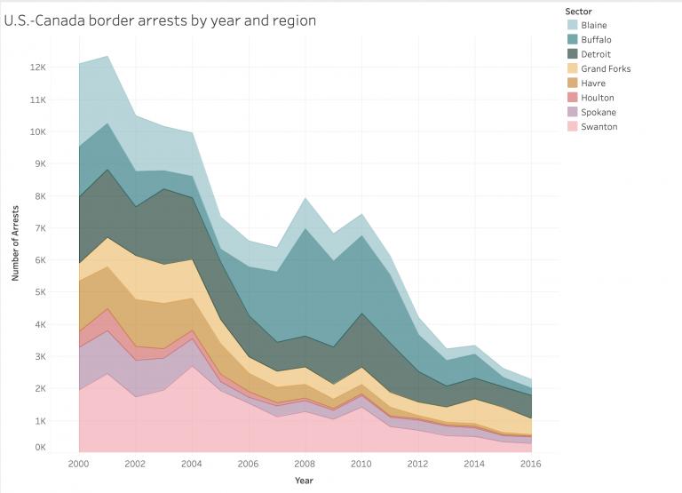 Borderlines: U.S.-Canada border arrests by year and region