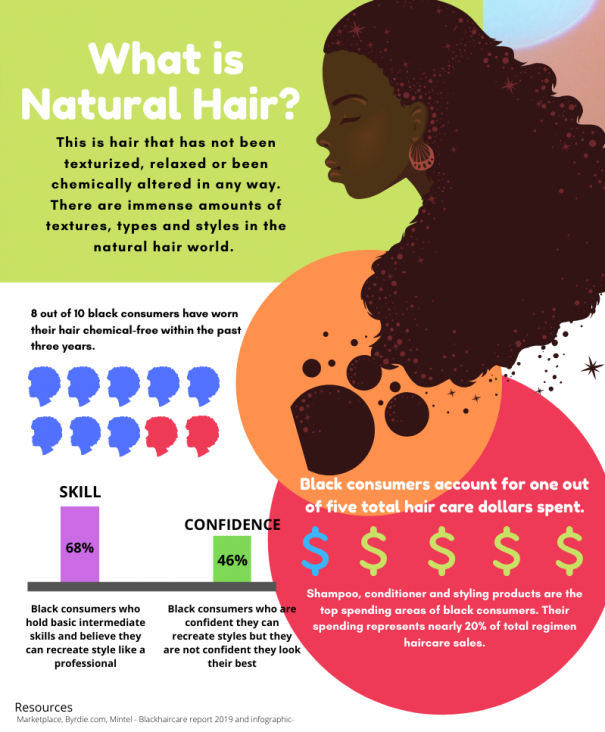 What is natural Black hair?