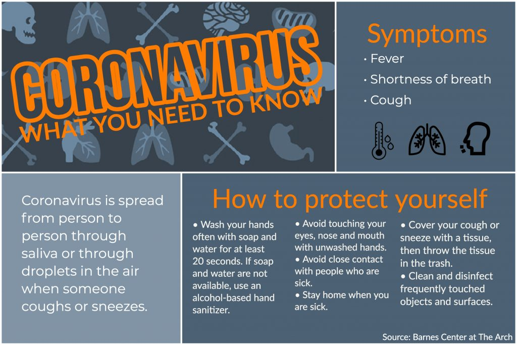 Infographic: Coronavirus: What you need to know