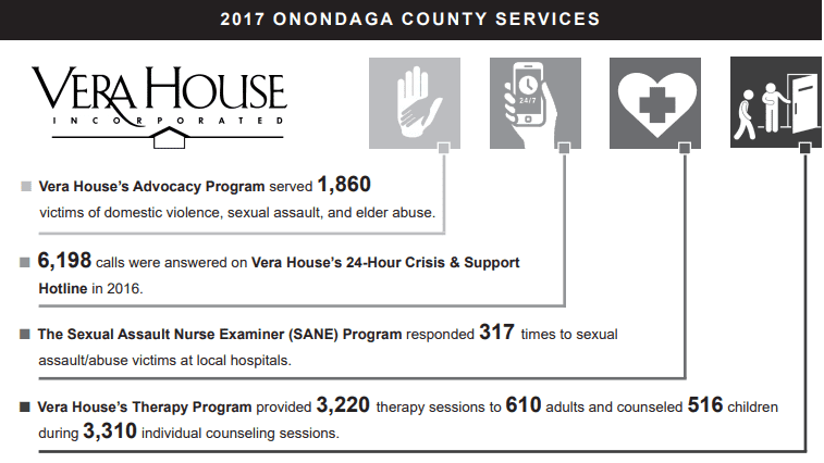 2018 Vera House Community Report