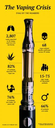 An infographic outlining the vaping crisis by the numbers.